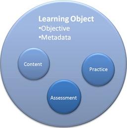 Objeto de aprendizaje 4