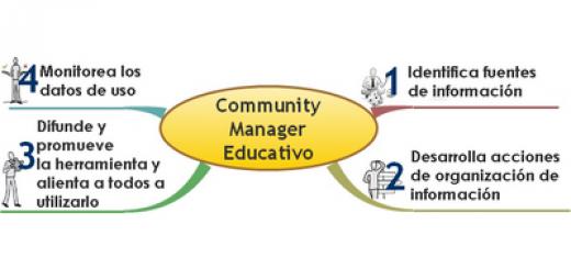 Community Manager Educativo